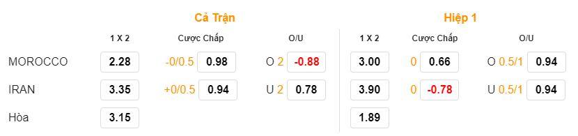 Soi keo Morocco vs Iran hinh anh 1