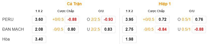 Soi keo Peru vs Dan Mach hom nay 23h00 ngay 16/06 hinh anh 2