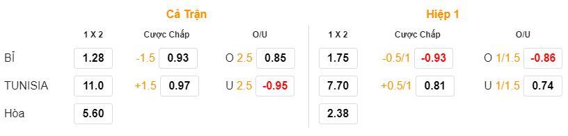 Soi keo Bi vs Tunisia bang G ngay 23/06 luc 19h00 hinh anh 2