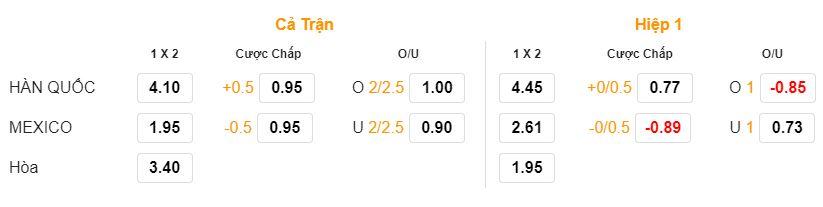 Soi keo Han Quoc vs Mexico bang F ngay 23/06 luc 22h00 hinh anh 1