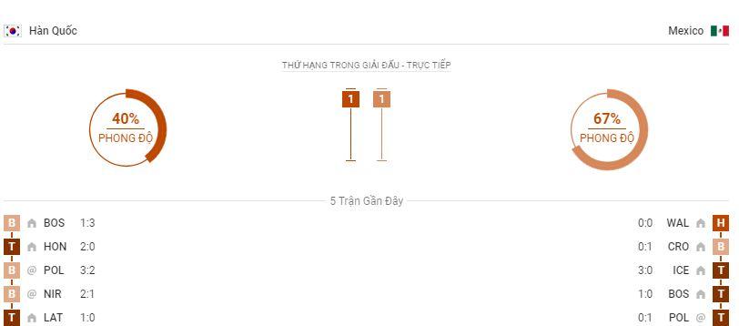 Soi keo Han Quoc vs Mexico bang F ngay 23/06 luc 22h00 hinh anh 3