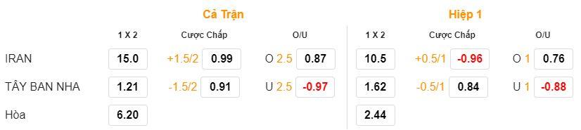 Soi keo Iran vs Tay Ban Nha 1h00 ngay 21/06 bang B chinh xac nhat hinh anh 1