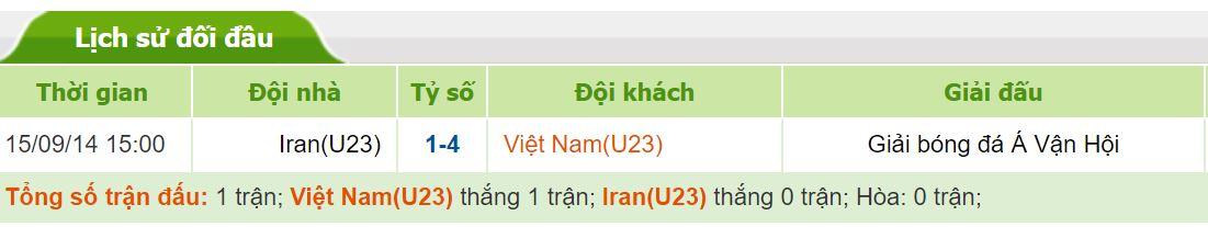 Xem xet lich su doi dau cua doi tuyen Viet Nam tai Asian Cup hinh anh 2