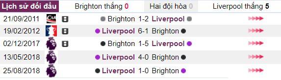 Soi keo nha cai Brighton vs Liverpool hinh anh 2