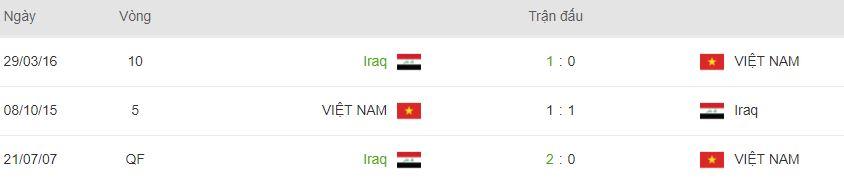 Soi keo nha cai Iraq vs Viet Nam hinh anh 3