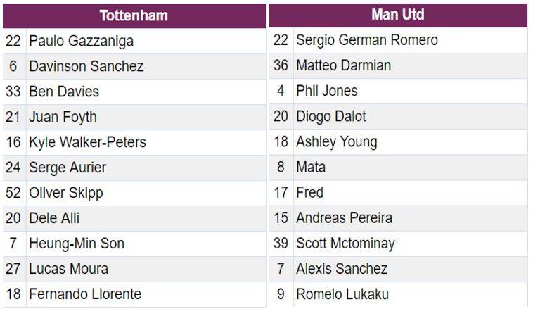 Soi keo nha cai Tottenham vs Man Utd hinh anh 2