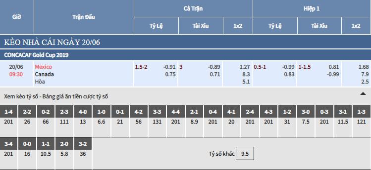 Bảng tỷ lệ kèo bóng đá Mexico vs Canada 20/6
