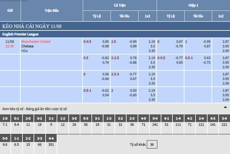 Bảng tỷ lệ kèo nhà cái trận Man United vs Chelsea ngày 11/08